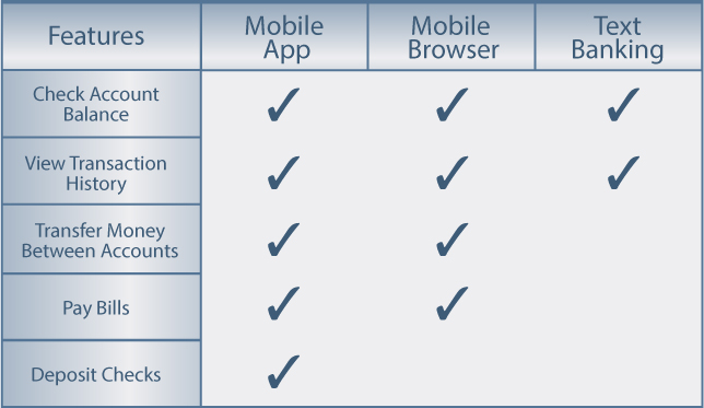 mobile-banking-comparisons-chart